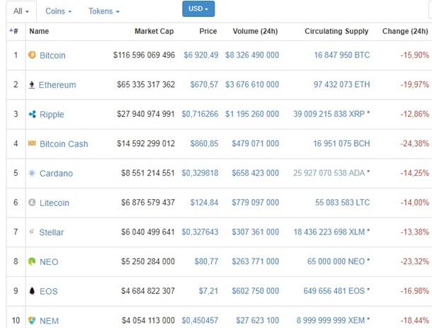 Обвал криптовалют: биткоин стоит меньше $7000