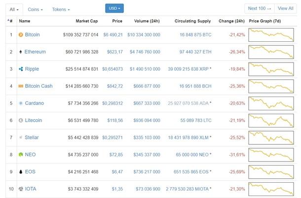 Курс биткоина увеличился на19% после обвала