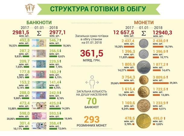 НБУ заменит банкноты монетами. Эволюция гривны