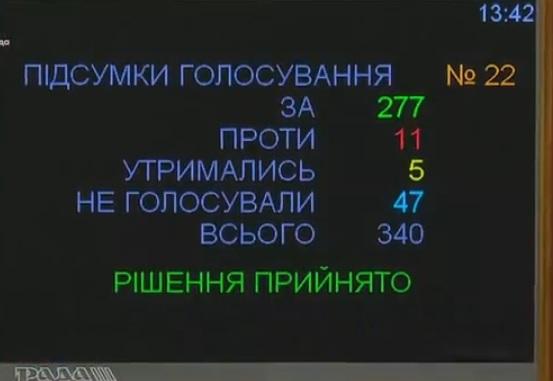 Рада позбавила Савченко недоторканності та дала дозвіл на арешт