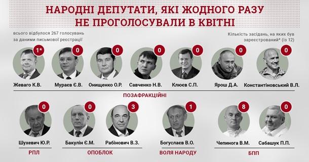 В апреле 13 нардепов не голосовали ни разу – КИУ