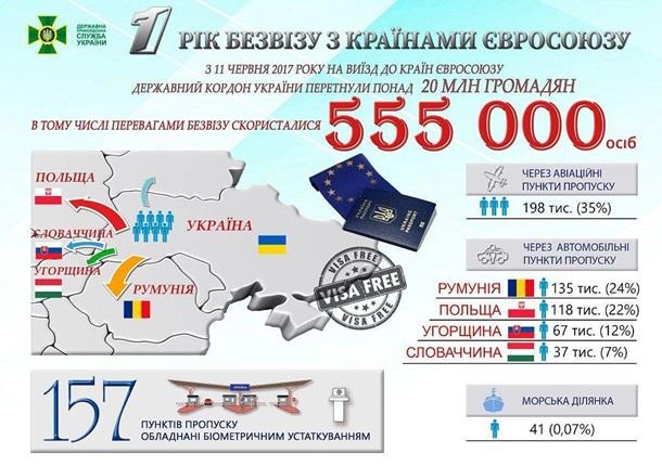 Падение ментальной стены. Год безвизу Украины с ЕС