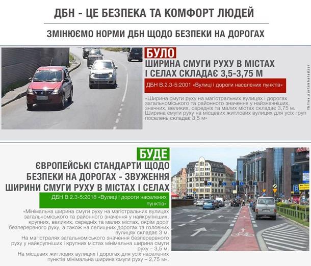 В Україні звузять дороги