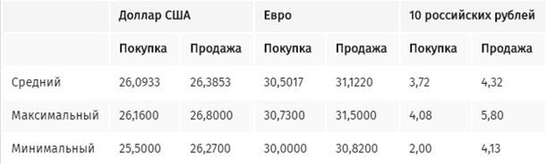 Курс продажу євро в обмінниках Києва різко зріс
