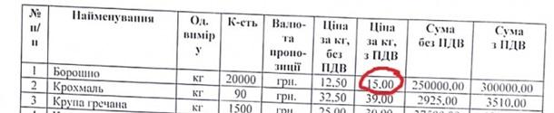 Верховна Рада закупила борошно вдвічі дорожче від ринкової ціни - ЗМІ