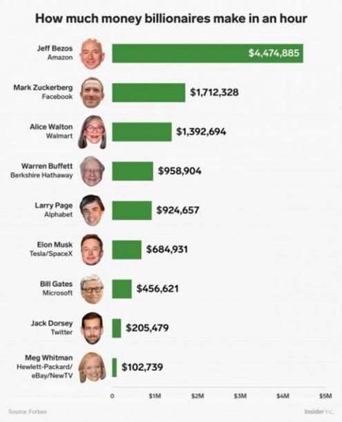Forbes назвал заработки известных людей зачас