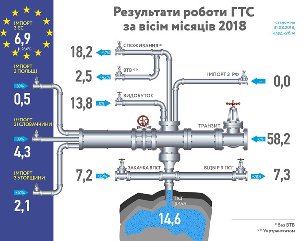 Украина сократила объемы транзита русского газа вЕвропу