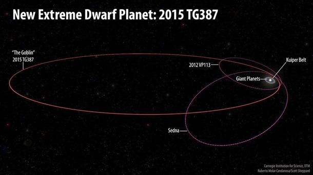 Не Нібіру: УСонячній системі виявили нову планету— АСН