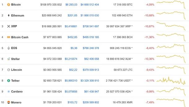 Рейтинг криптовалют на сегодня как применять индикаторы на бинарных опционах
