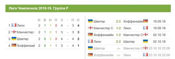 Шахтер - МанСити 0:3. Онлайн матча Лиги Чемпионов