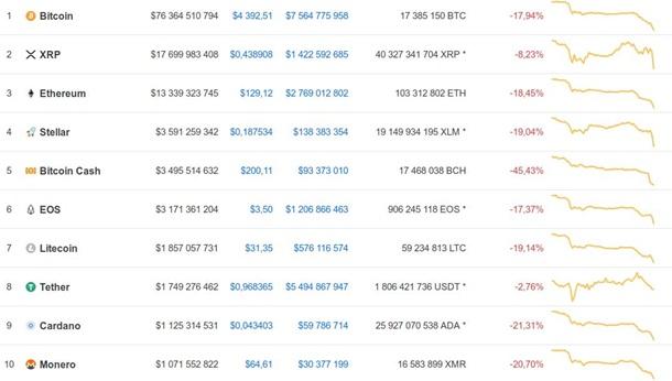 Криптовалюты список 2019 их значение биржа торговля эфиром