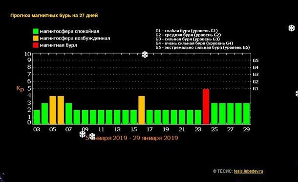 В январе Землю накроют четыре магнитные бури