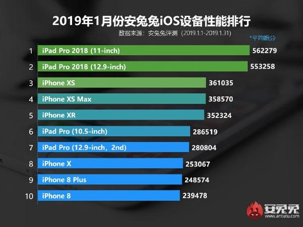 Эксперты назвали самые мощные iOS-гаджеты