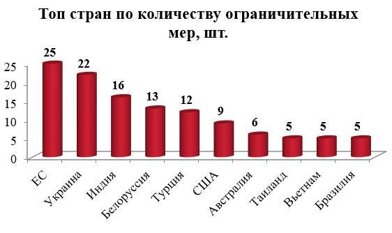 Украина вошла в тройку вредящих России стран
