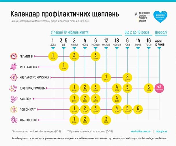 Корь в Украине. Мифы о прививках и где их сделать