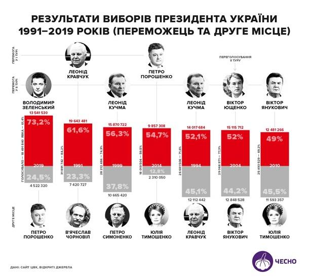 Зеленський встановив історичний рекорд на виборах - ЧЕСНО