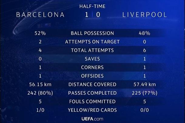 Барселона-Ліверпуль 3:0. Онлайн матчу