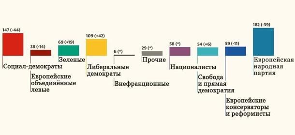 Крен вправо. Выборы в Европарламент и Украина