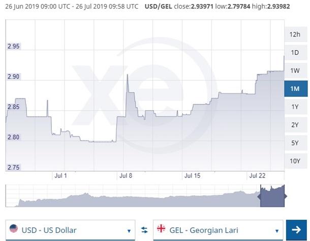 Грузинська валюта досягла рекордно низької позначки