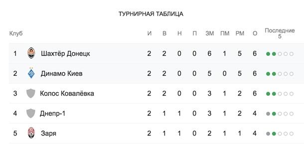 Динамо - Шахтер 0-0. Онлайн матча Премьер лиги