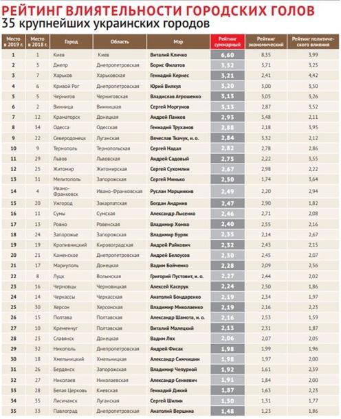 Городской голова Бердянска  утратил прошлогоднюю позицию в рейтинге топ-35 в Украине, фото-1