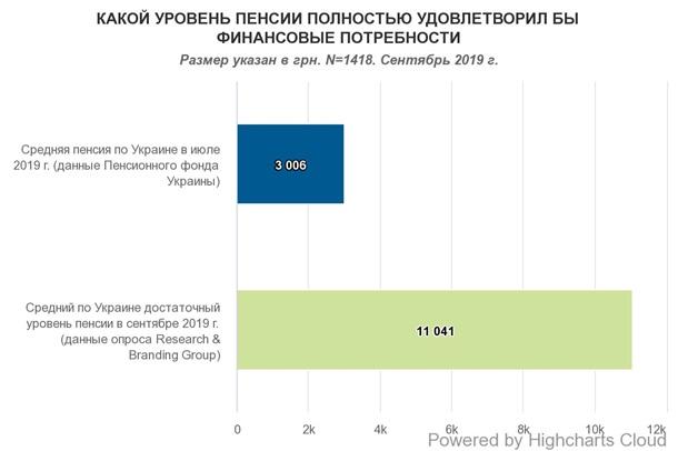 Украинцы назвали размер достойной пенсии
