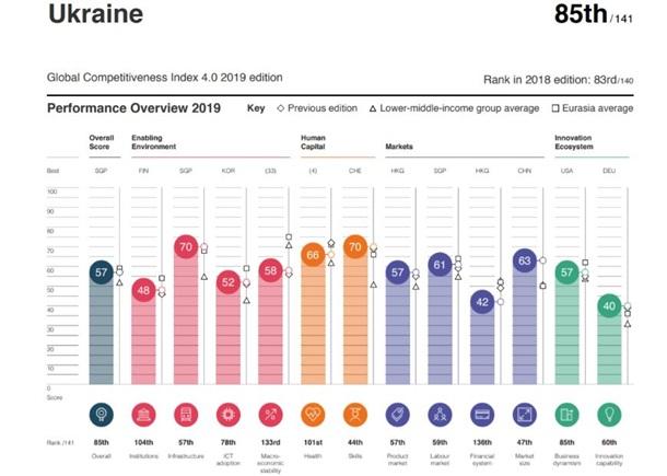 Украина стала менее конкурентоспособна - рейтинг