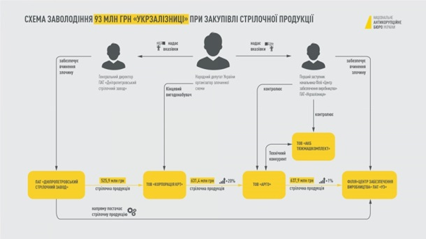 Дело Дубневича: НАБУ показало схему хищений