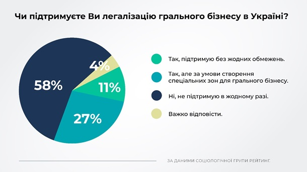 Против легализации игорного бизнеса выступают 60% украинцев