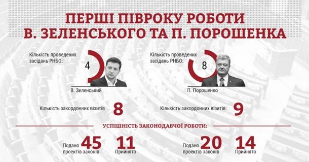 Эксперты сравнили работу Зеленского и Порошенко
