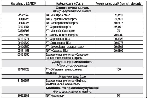 В Украине снова попытаются продать ряд крупных госпредприятий