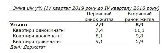Житло в Україні дорожчає вдвічі швидше, ніж змінюється інфляція
