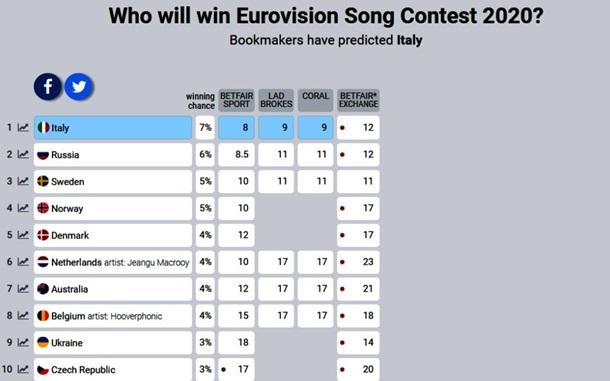 2020 букмекеров евровидения прогнозы