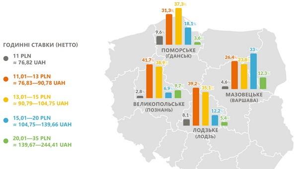 Эксперты рассказали о зарплатах украинцев в Польше