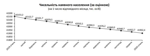 Население Украины всё больше сокращается