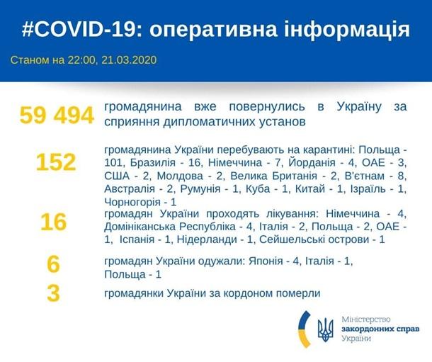 В Украину вернулись более 59 тысяч граждан − МИД, фото-2