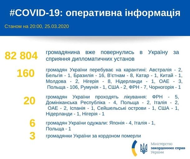 В Украину вернулись более 82 тысяч граждан − МИД