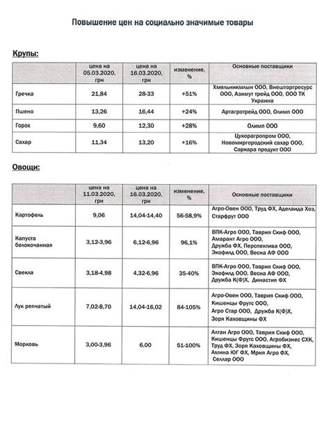 #Новости | АМКУ будет изучать рост цен на продукты во время карантина