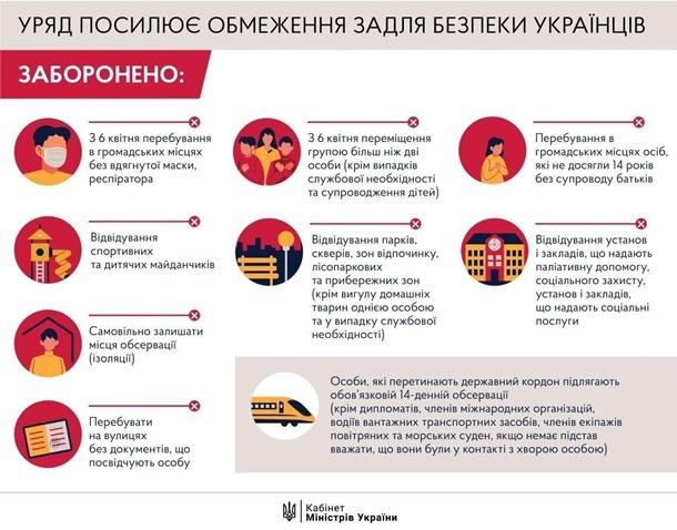 Как в Украине не заработать штраф за нарушение карантинных мер