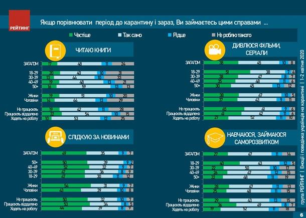 Украинцы рассказали, чем занимаются во время карантина