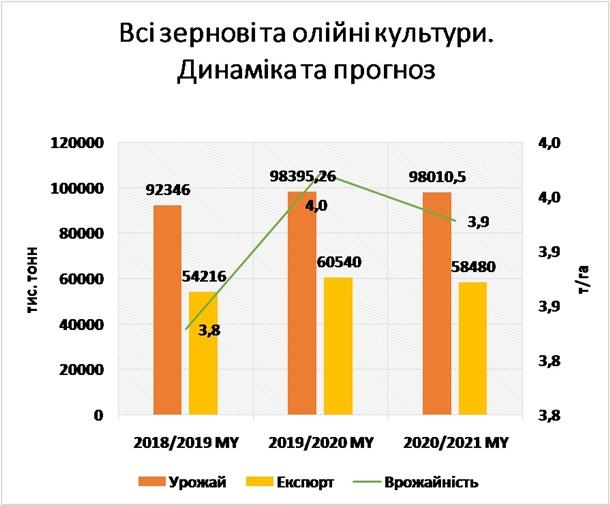 В Україні різко поліпшили прогноз щодо врожаю зерна
