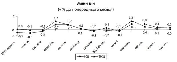 В Украине инфляция замедлилась до 0,2%