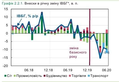 В Україні прискорилося падіння в базових галузях
