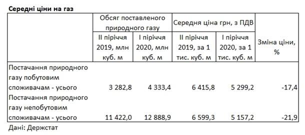 В Украине газ для населения стал дороже, чем для предприятий