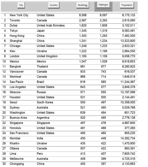 Киев на первом месте в Европе по количеству высоток