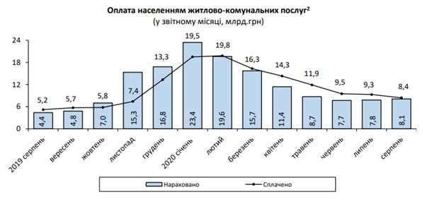 Украинцы погасили 8,4 млрд долгов за коммунальные услуги