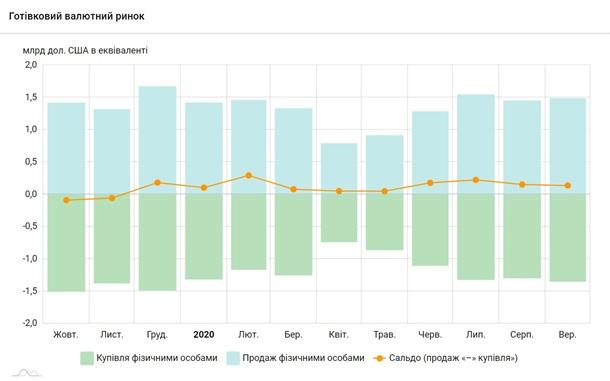 Украинцы в сентябре сократили продажу валюты