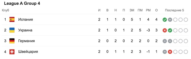 Украина - Германия 1: 2. Онлайн матча Лиги наций