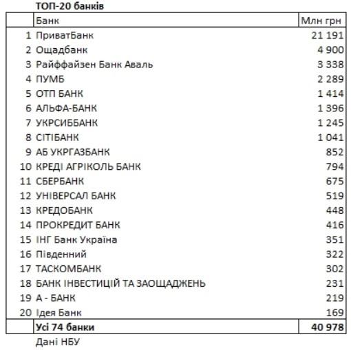 Прибыль банков Украины превысил 40 млрд гривен