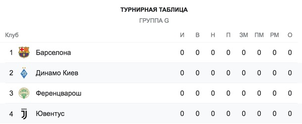 Динамо - Ювентус 0: 1. Онлайн матча Лиги Чемпионов